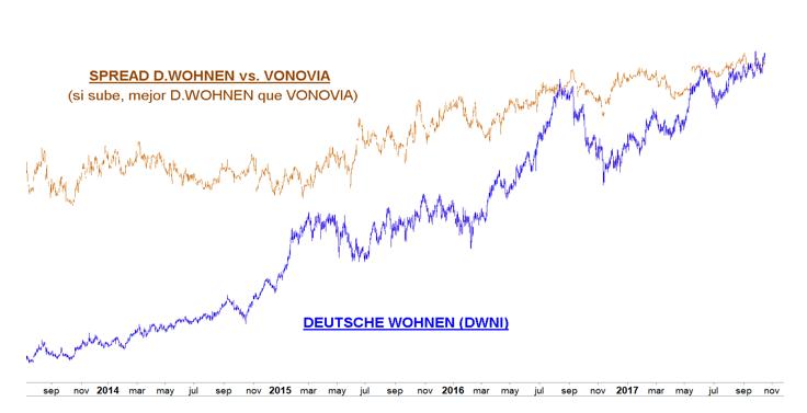 Deutsche Wohnen Com comentario técnico diario deutsche wohnen vonovia o la buena