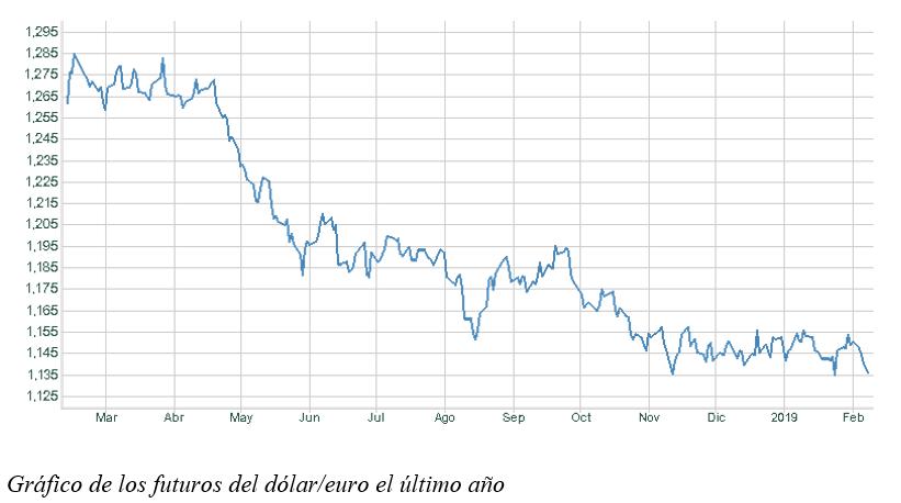 El Euro No Levanta Cabeza